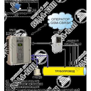 Мониторинг станций катодной защиты
