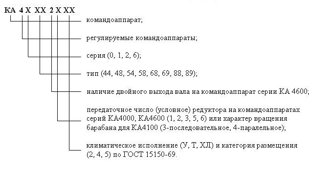 Условное обозначение Коммандоаппарата КА4000