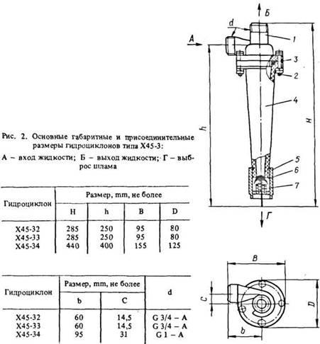 Х45-32, Х45-33, Х45-34, гидроциклон конструктивная схема