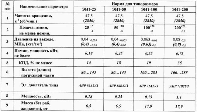 Электронасос ЭН-1 характеристики