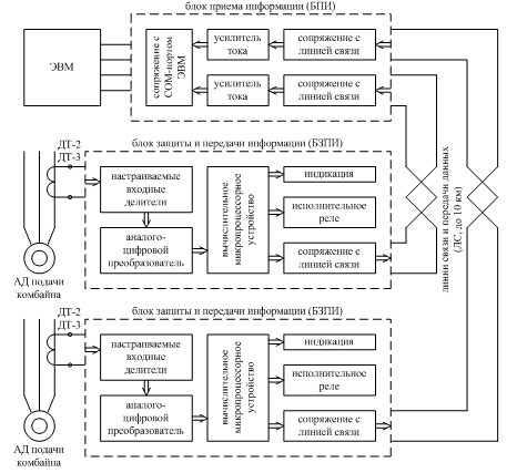 Схема блока приема информации