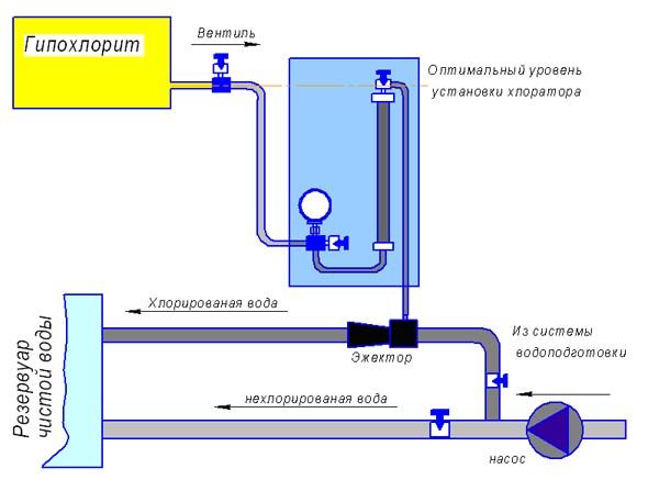 Схема включения эжекционного дозатора ЛОНИИ-100КМГ