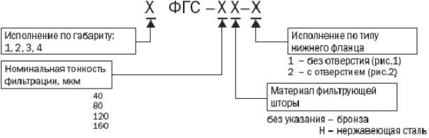 Структура условного обозначения Фильтроэлемента ФГС