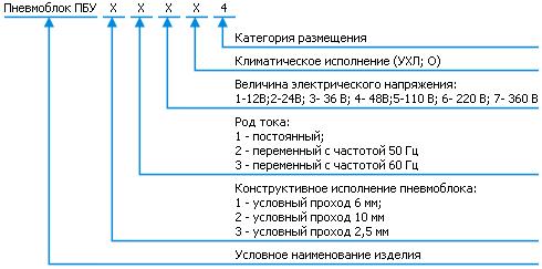 Классификация блоков ПБУ