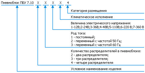 Условное обозначение - ПБУ7.10 блок управления