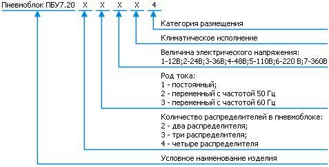 Структура - ПБУ7.20 блок управления