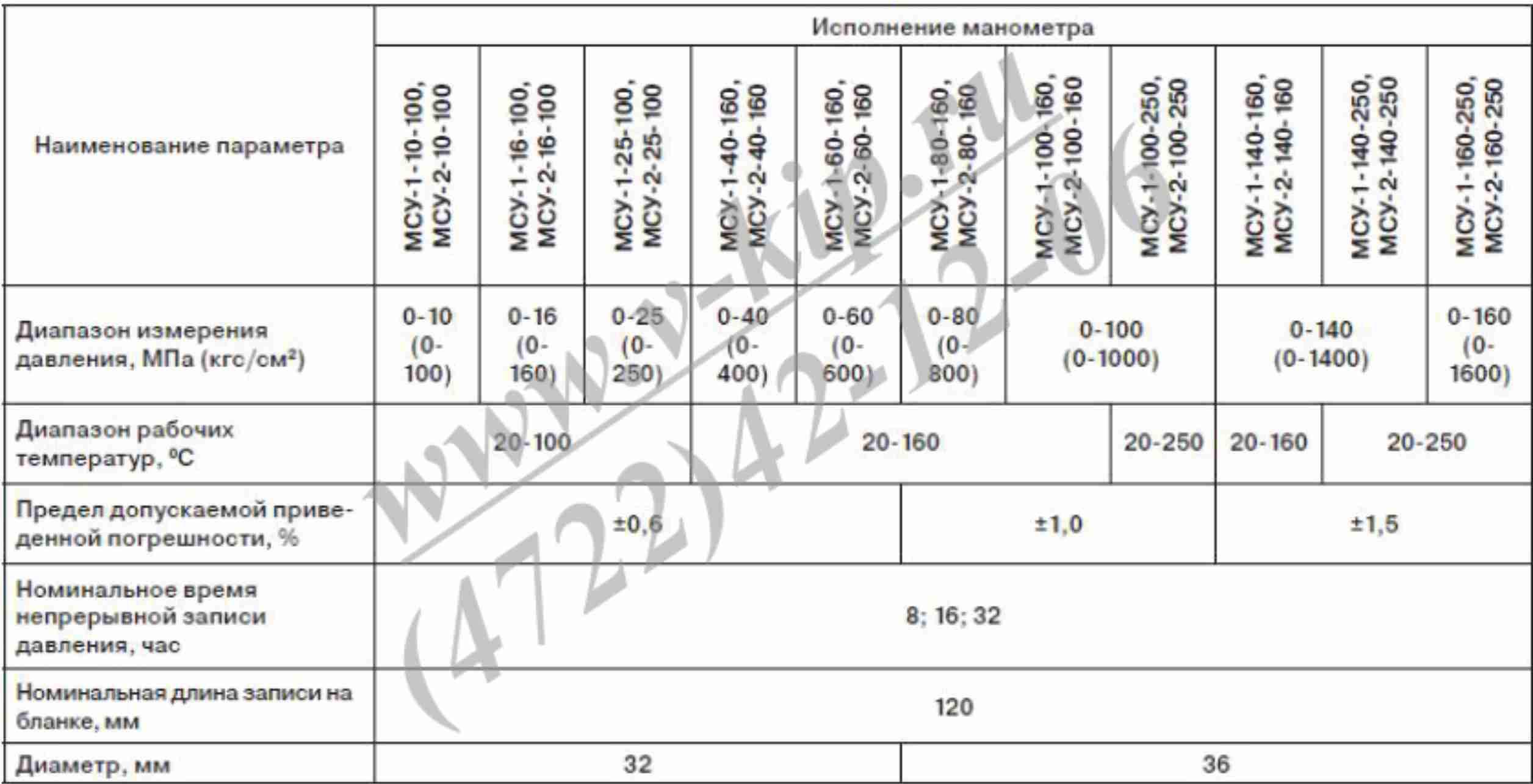 Основные технические данные манометров МСУ