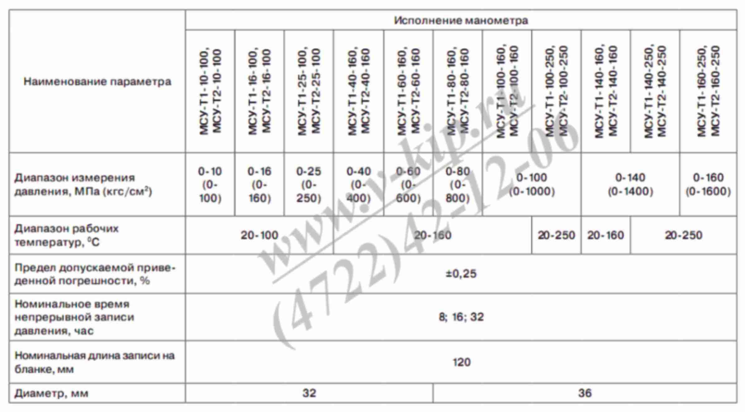 Основные технические данные манометров МСУ-Т