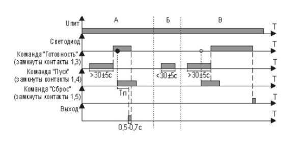 Схема диаграммы функционирования Реле РЛ-108