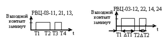 Схема алгоритма программирования уставок